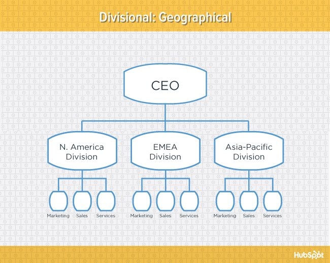 Yellow diagram of geographical divisional organizational structure
