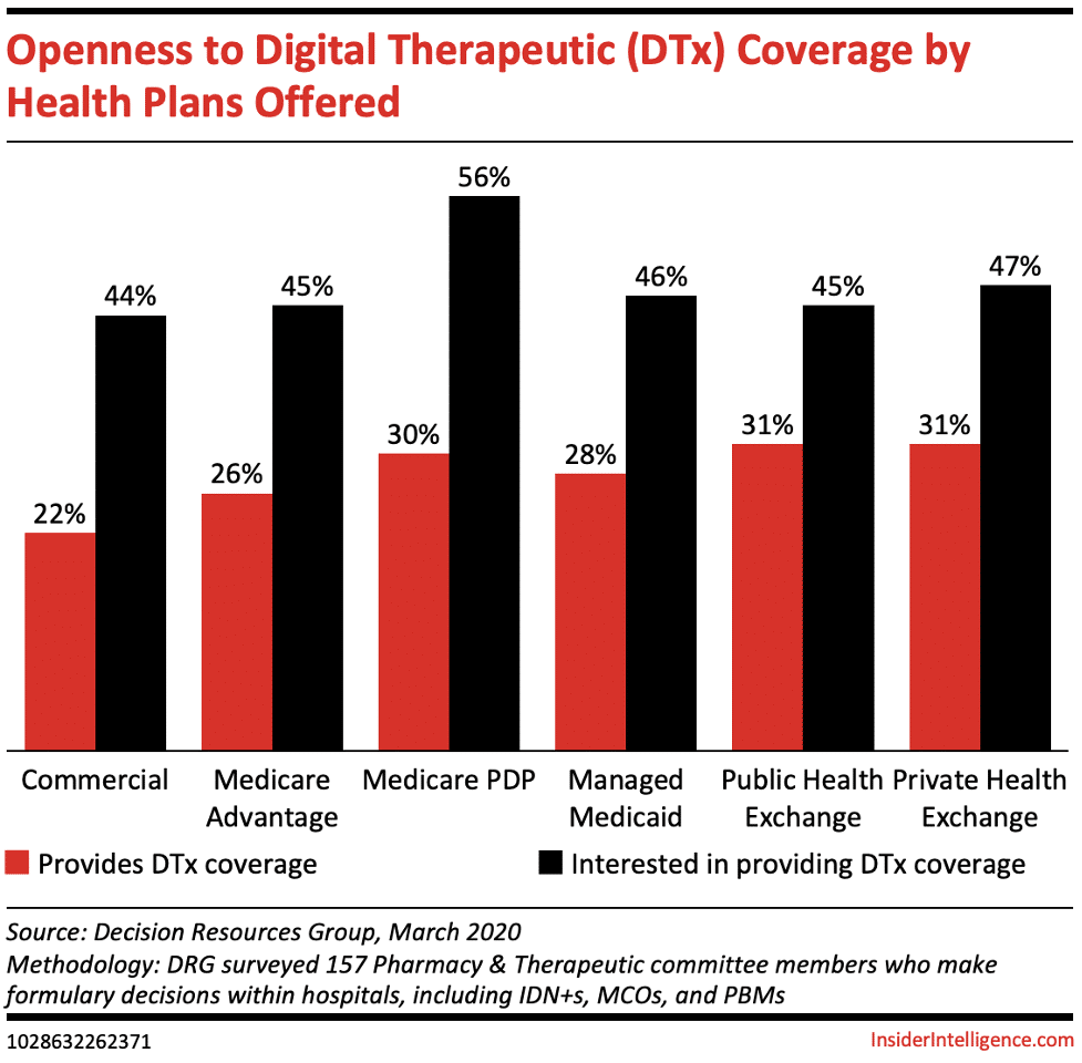 Openness to DTx by Health Plans