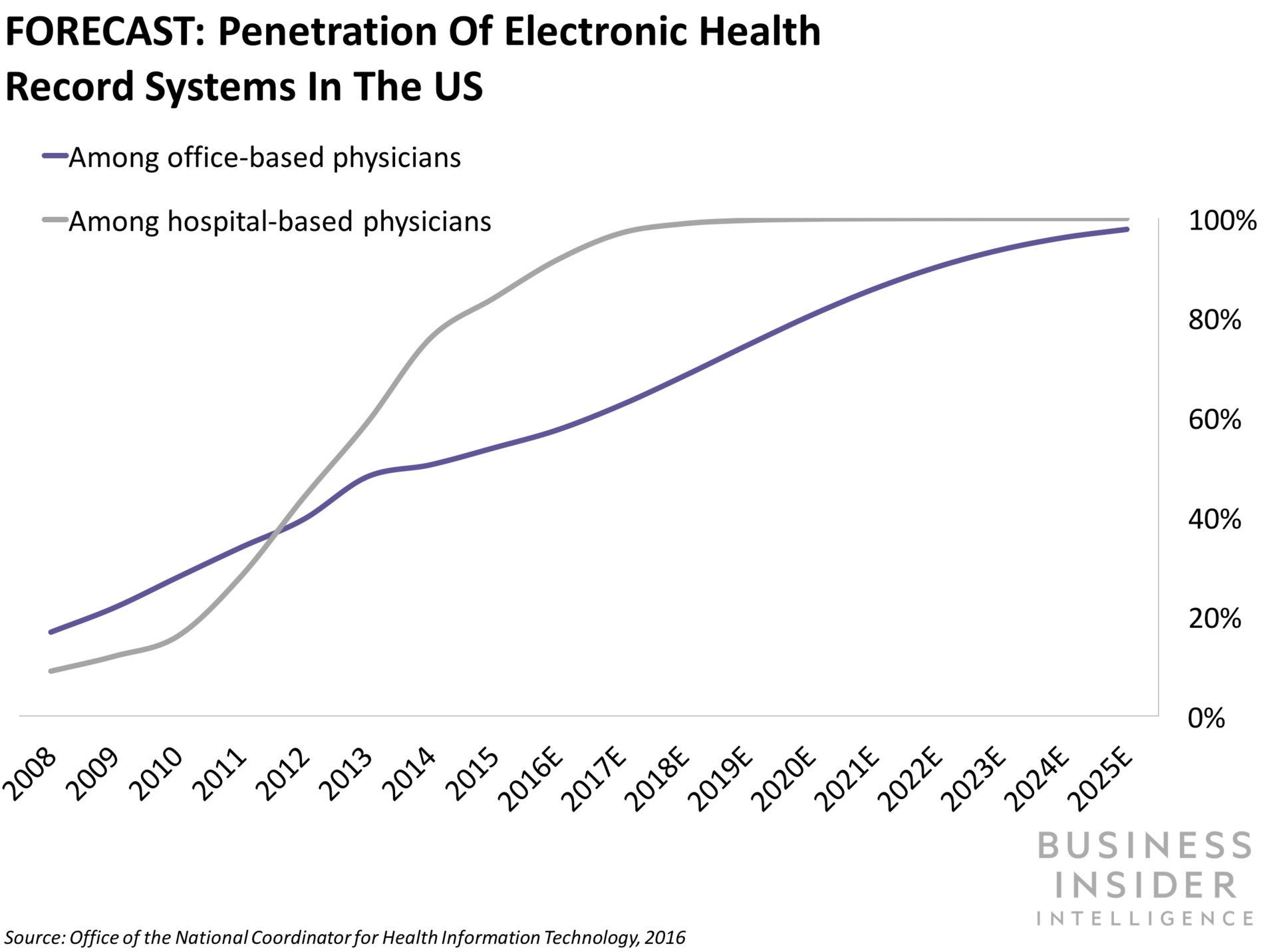 FORECAST: Penetration of Electronic Health Record Systems in the US