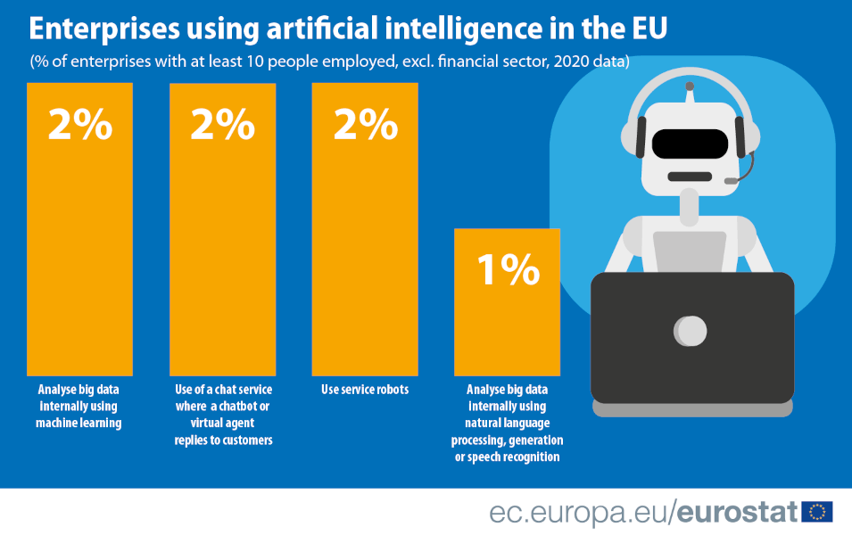 A graphic showing the different applications of AI in the EU.