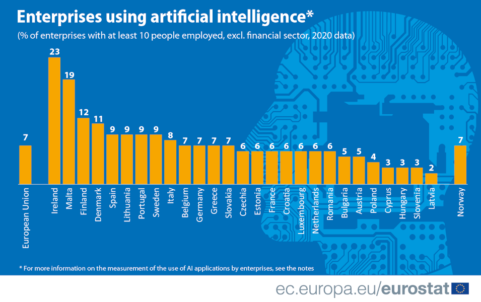 A bar graph showing the percentages of companies in each EU country that have adopted AI applications. Ireland is at the top and Latvia is at the bottom.